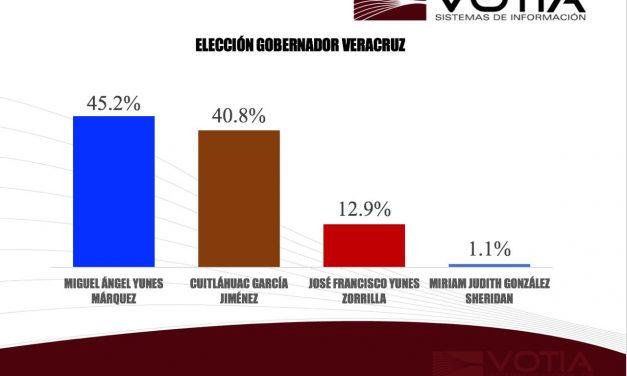Encuesta de salida VOTIA, da el 45.2% de los votos a Miguel Ángel Yunes Márquez