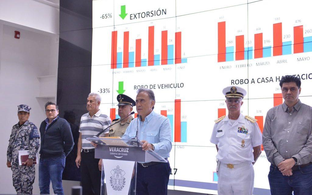 SIGUE DISMINUYENDO LA INCIDENCIA DELICTIVA EN VERACRUZ CIFRAS OFICIALES DEL SISTEMA NACIONAL DE SEGURIDAD PUBLICA